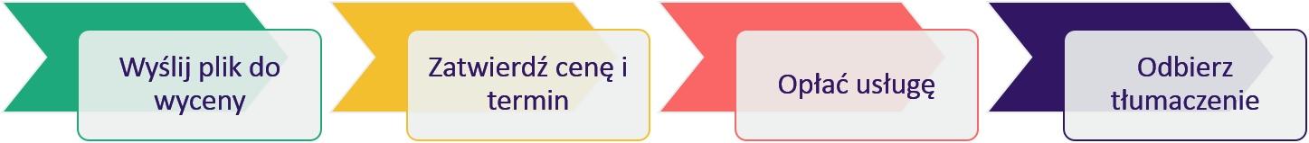 Zlecenie tłumaczenia przez Internet